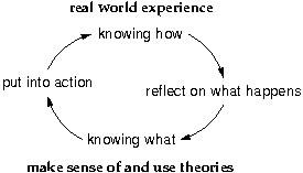 Figure 1: The Reflective Cycle